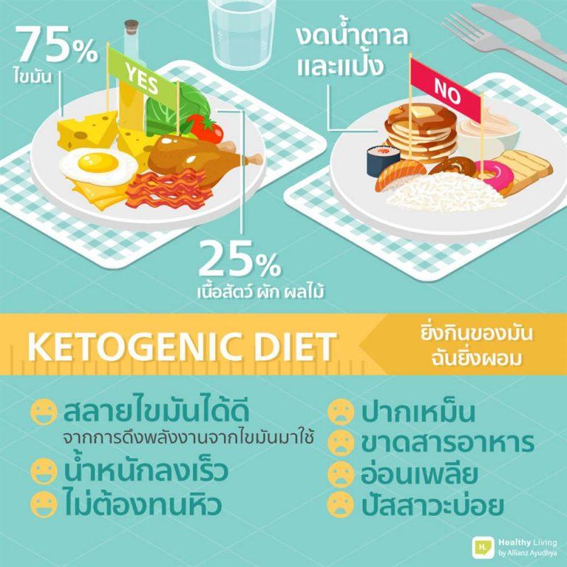ลดความอ้วนด้วยการทาน Keto ทานมีดี มีผลเสียการทาน keto หรือที่เรียกเต็ม ๆ ว่า คีโตเจนิค ที่ตอนแรกเป็นวิธีใช้ในการรักษาผู้ป่วยที่มีอาการลมชัก